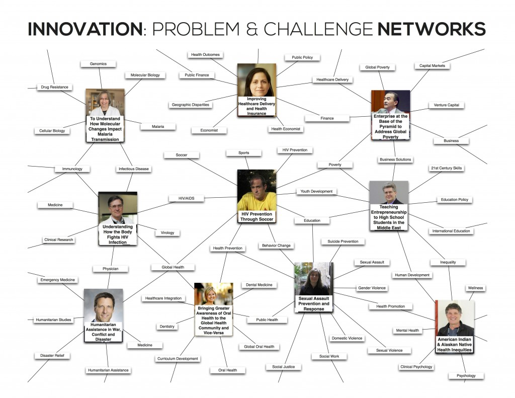 20140307 - DMSc Appendix - Problem and Challenge Network Visualization